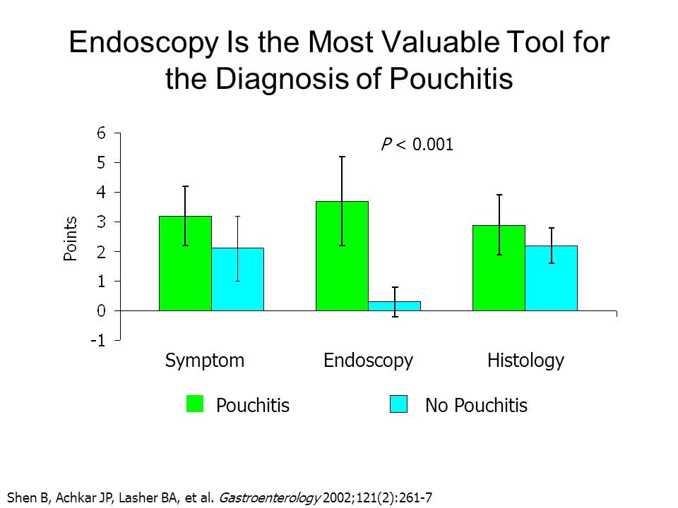 Endoscopy Is the Most Valuable Tool for the Diagnosis of Pouchitis HistologyEndoscopySymptom PouchitisNo Pouchitis P < 0.001 Shen B, Achkar JP, Lasher BA, et al.