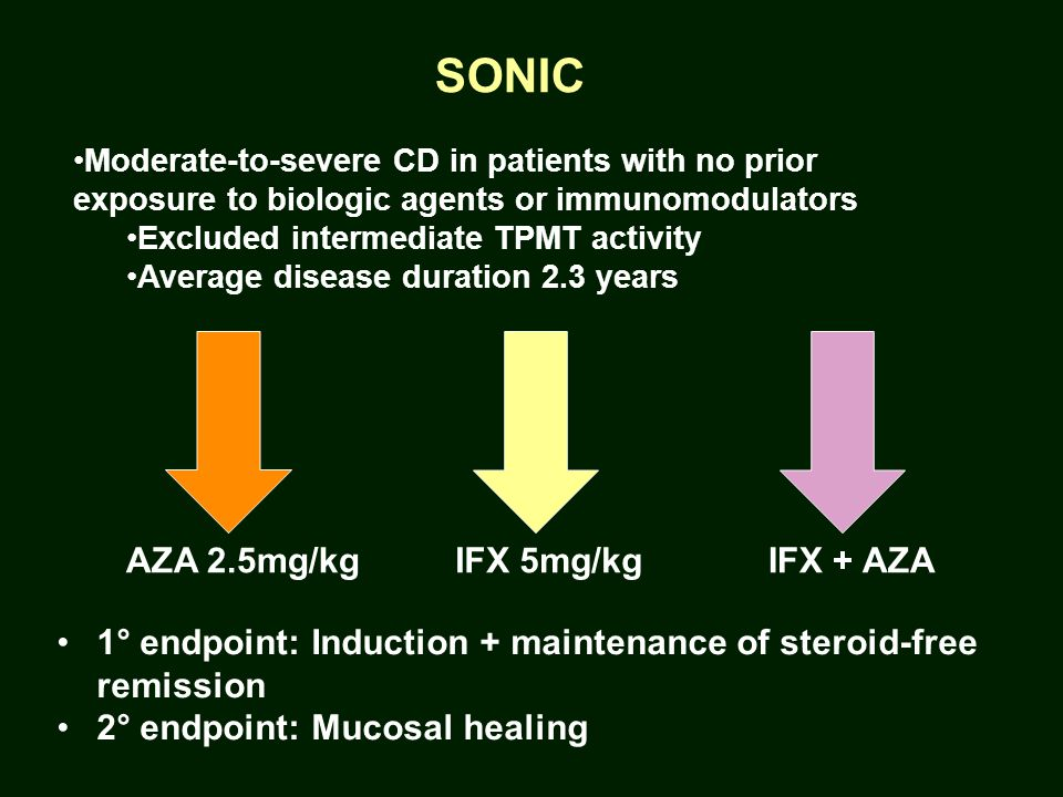 SONIC Moderate-to-severe CD in patients with no prior exposure to biologic agents or immunomodulators Excluded intermediate TPMT activity Average disease duration 2.3 years 1° endpoint: Induction + maintenance of steroid-free remission 2° endpoint: Mucosal healing AZA 2.5mg/kgIFX 5mg/kgIFX + AZA