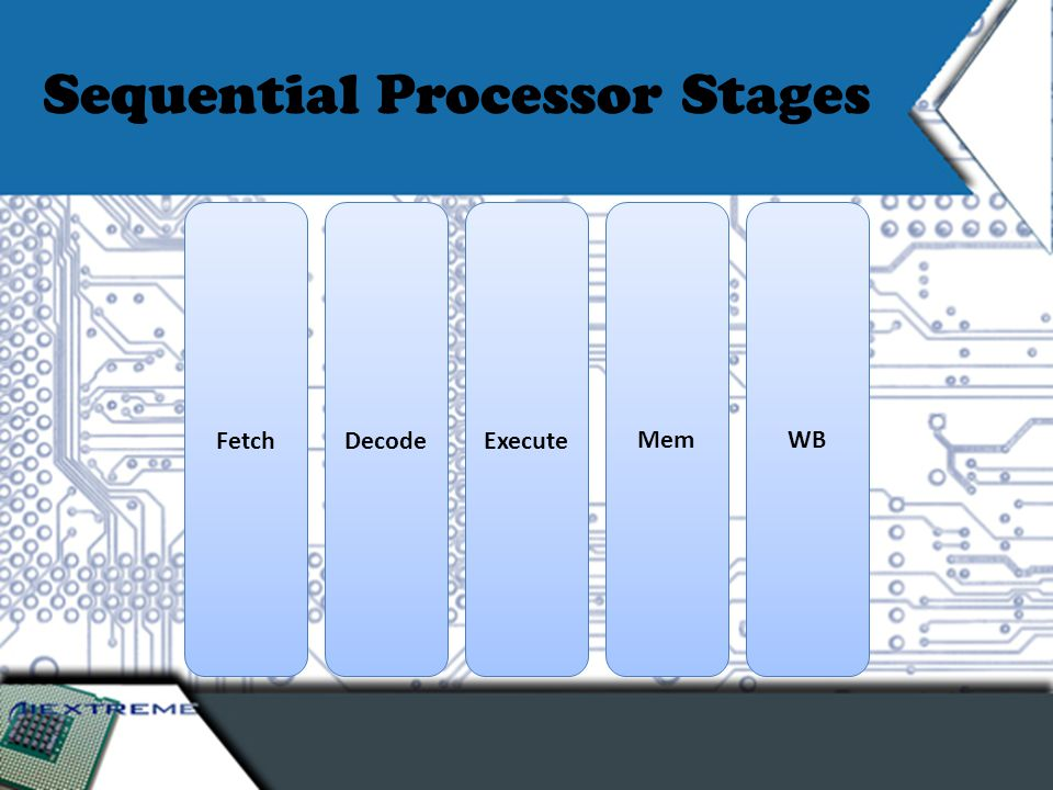 Sequential Processor Stages DecodeFetchExecuteMemWB