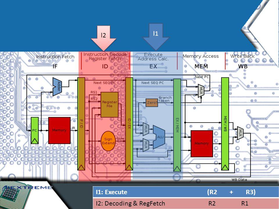 I1: Execute (R2 + R3) I2: Decoding & RegFetch R2 R1 l2 l1