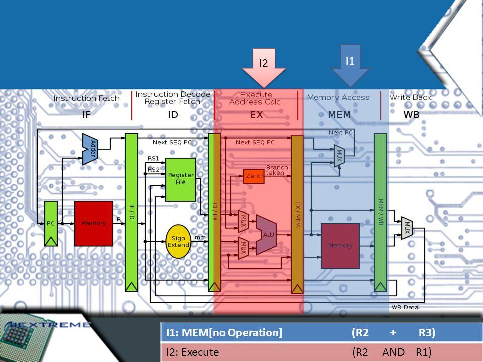 I1: MEM[no Operation] (R2 + R3) I2: Execute (R2 AND R1) l2 l1