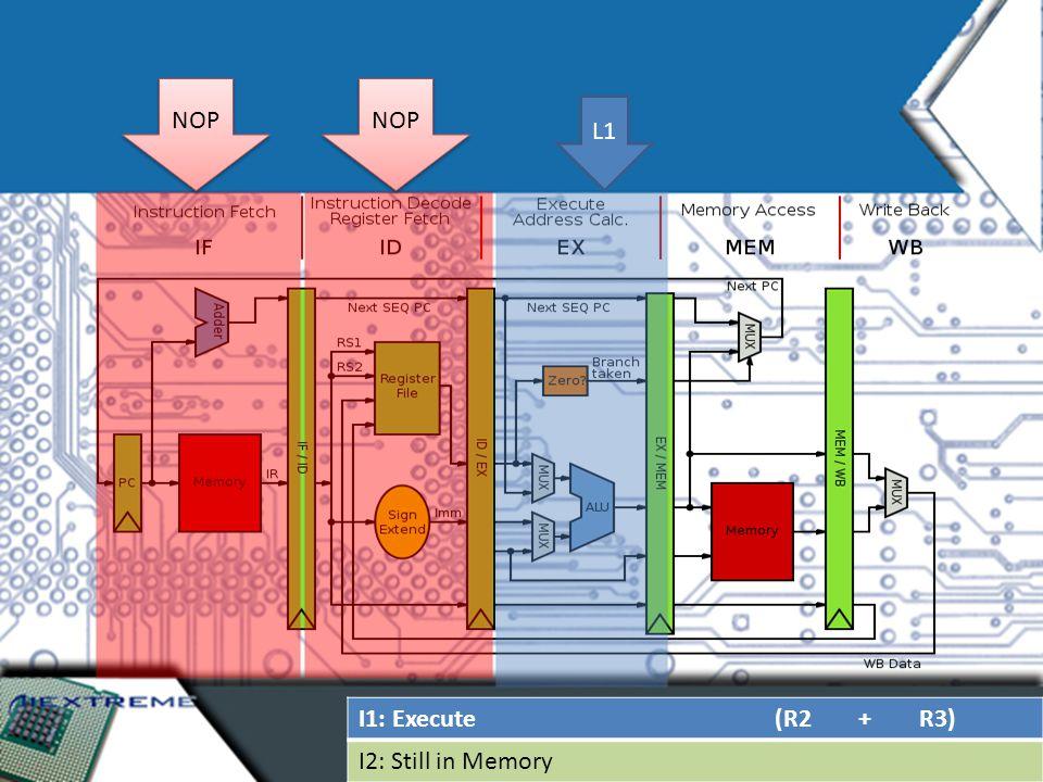 I1: Execute (R2 + R3) I2: Still in Memory NOP L1 NOP