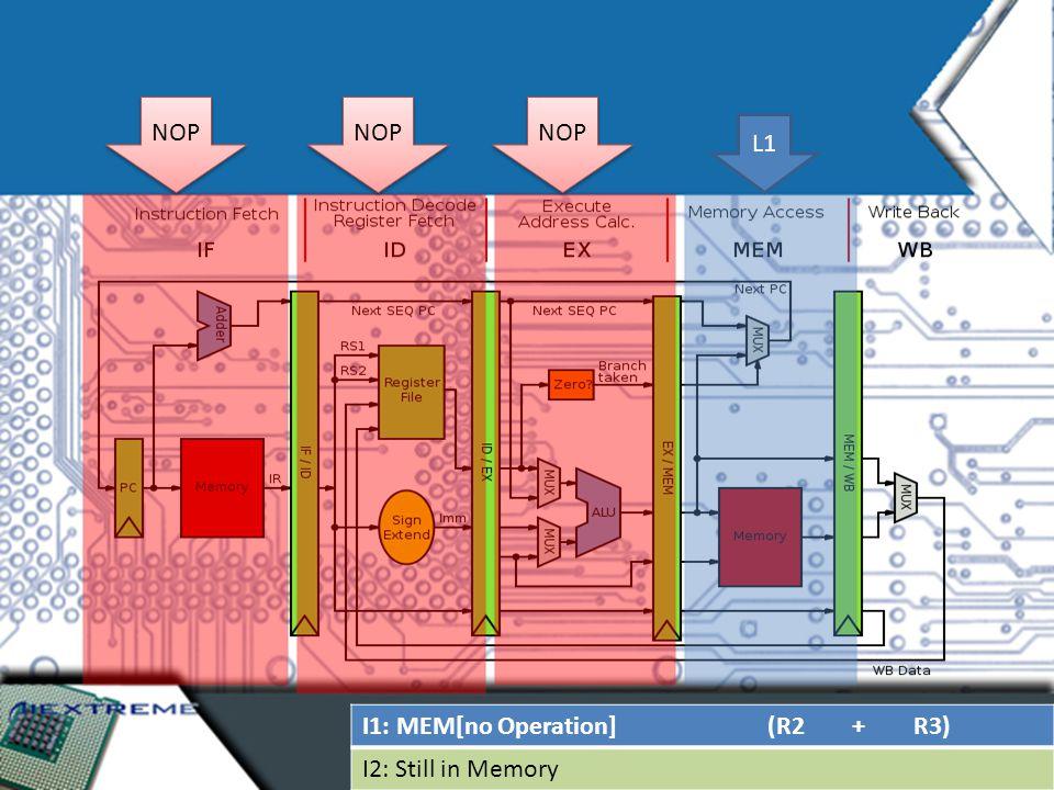 I1: MEM[no Operation] (R2 + R3) I2: Still in Memory NOP L1 NOP