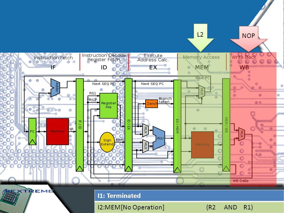 I1: Terminated I2:MEM[No Operation] (R2 AND R1) L2 NOP