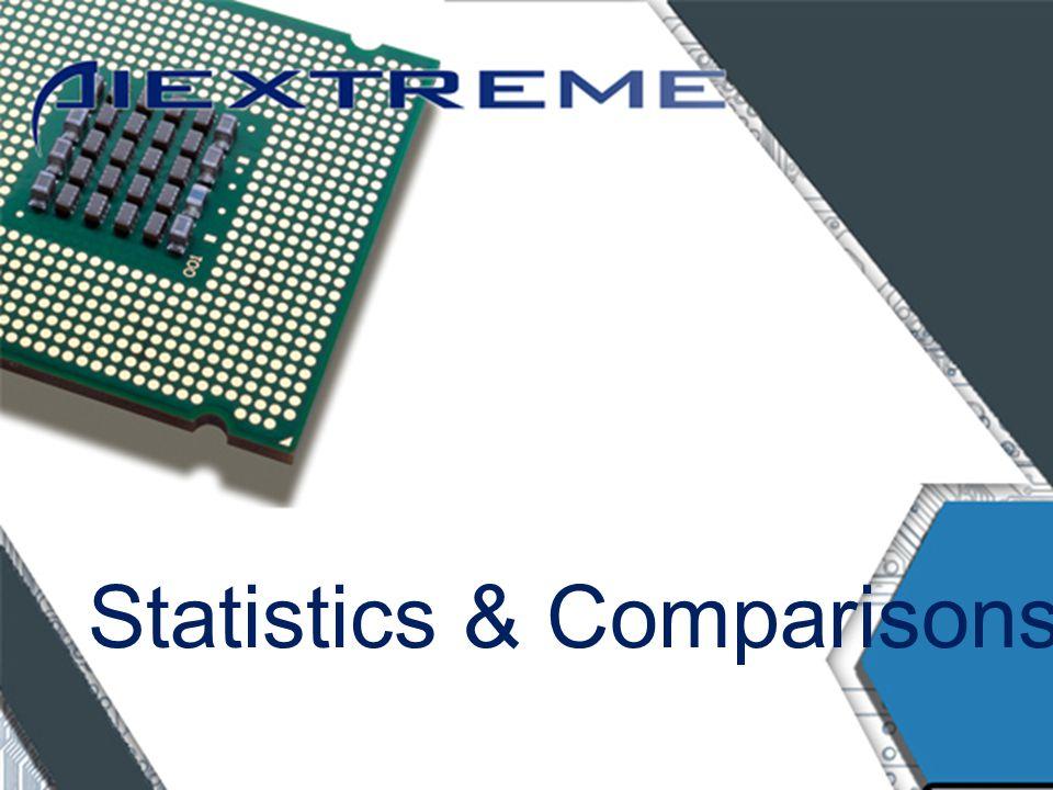 Statistics & Comparisons