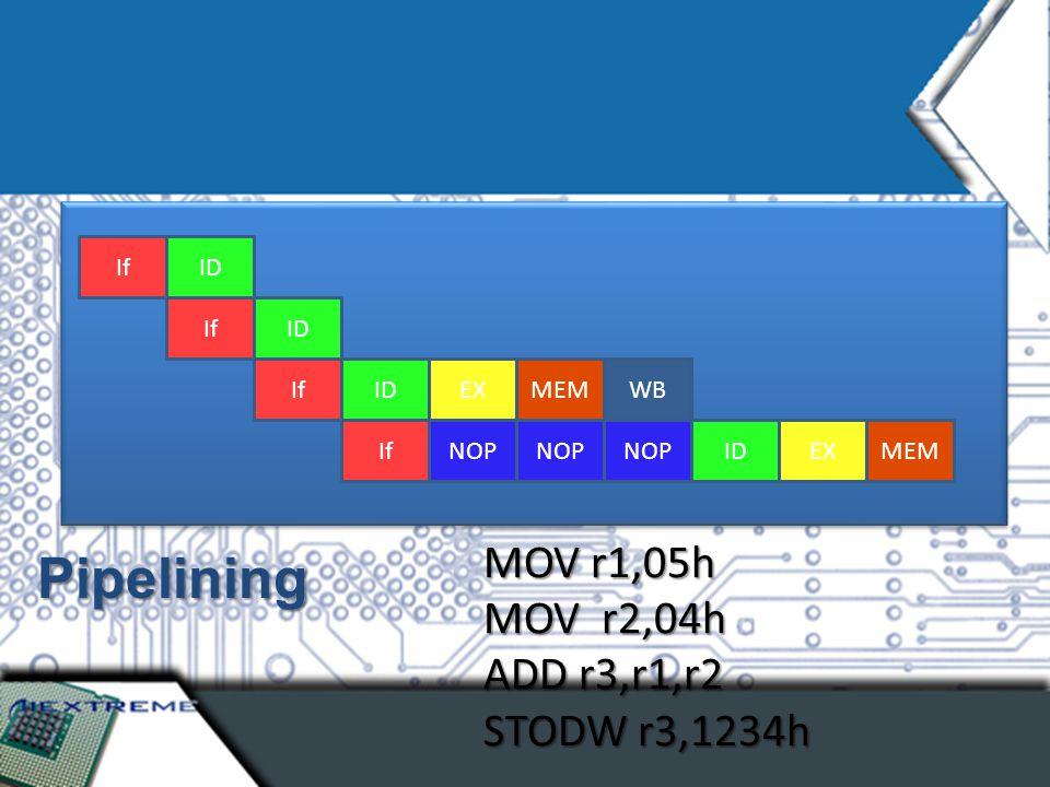 MOV r1,05h MOV r2,04h ADD r3,r1,r2 STODW r3,1234h Pipelining If ID NOP If ID EXMEM IfIDEXMEM WB NOP
