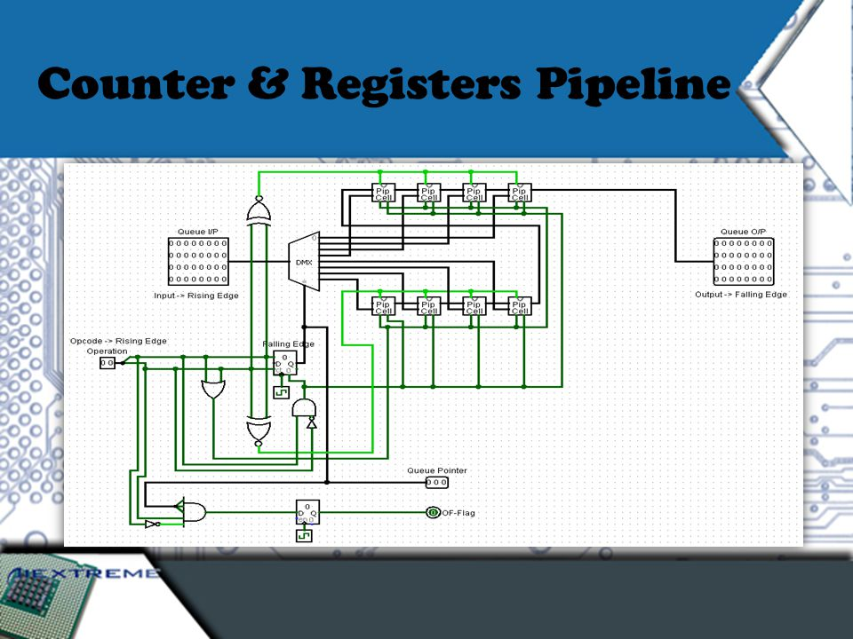 Counter & Registers Pipeline