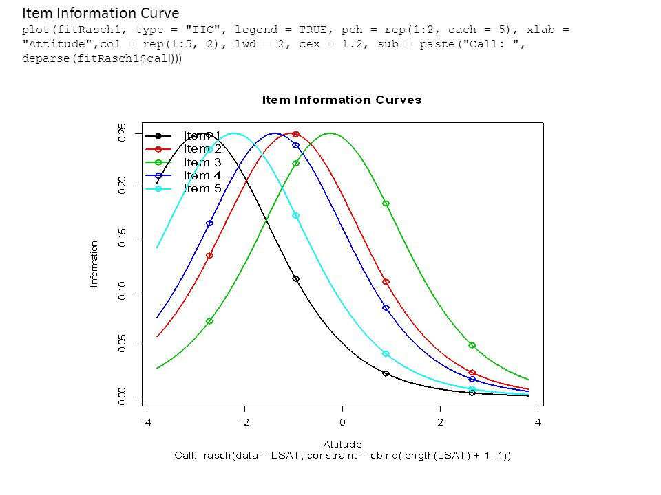 Item Information Curve plot(fitRasch1, type = IIC , legend = TRUE, pch = rep(1:2, each = 5), xlab = Attitude ,col = rep(1:5, 2), lwd = 2, cex = 1.2, sub = paste( Call: , deparse(fitRasch1$cal l)))
