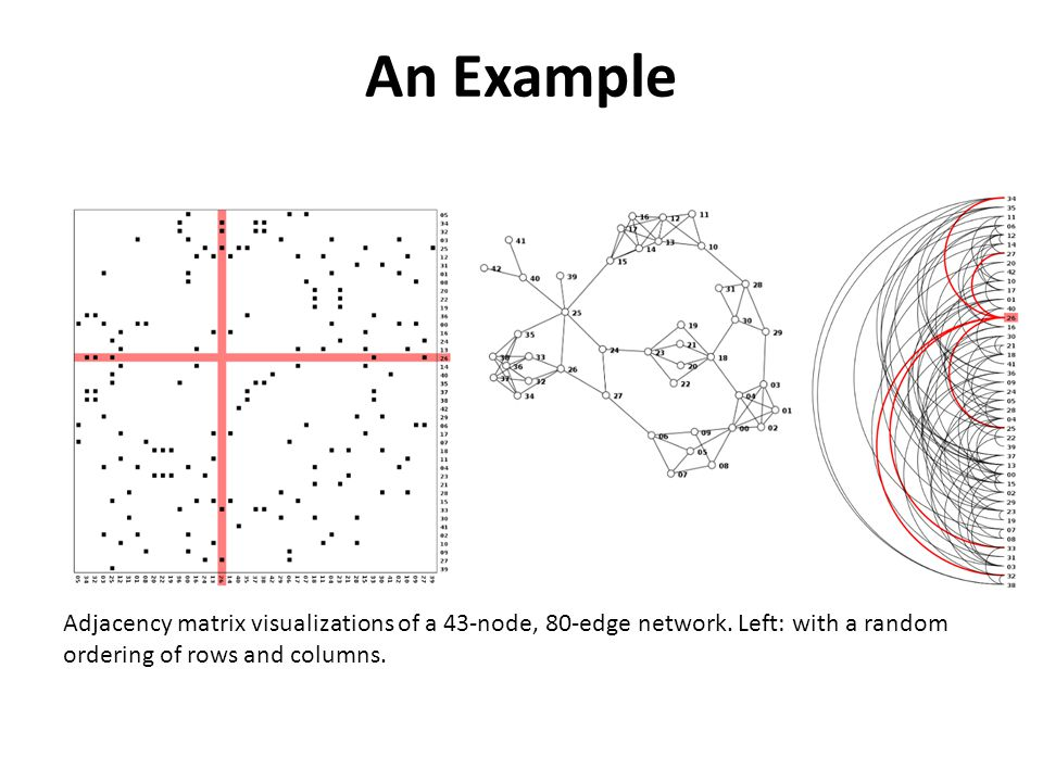 Adjacency matrix visualizations of a 43-node, 80-edge network.