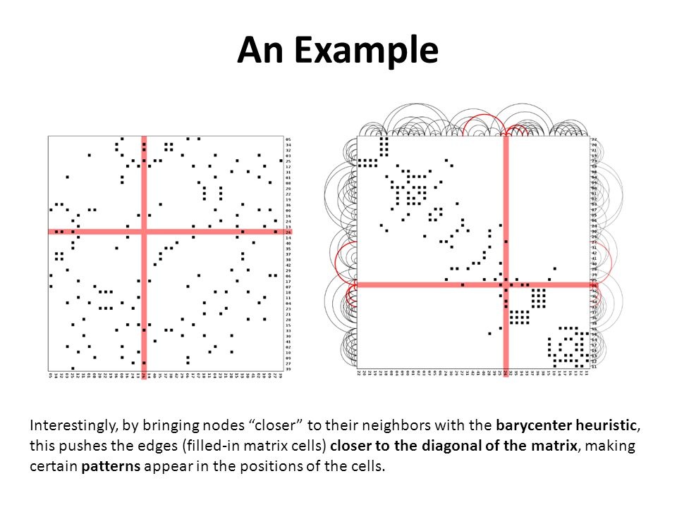 Interestingly, by bringing nodes closer to their neighbors with the barycenter heuristic, this pushes the edges (filled-in matrix cells) closer to the diagonal of the matrix, making certain patterns appear in the positions of the cells.