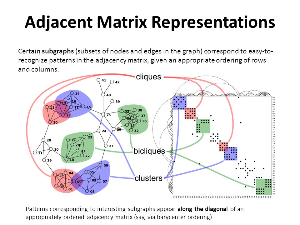 Certain subgraphs (subsets of nodes and edges in the graph) correspond to easy-to- recognize patterns in the adjacency matrix, given an appropriate ordering of rows and columns.