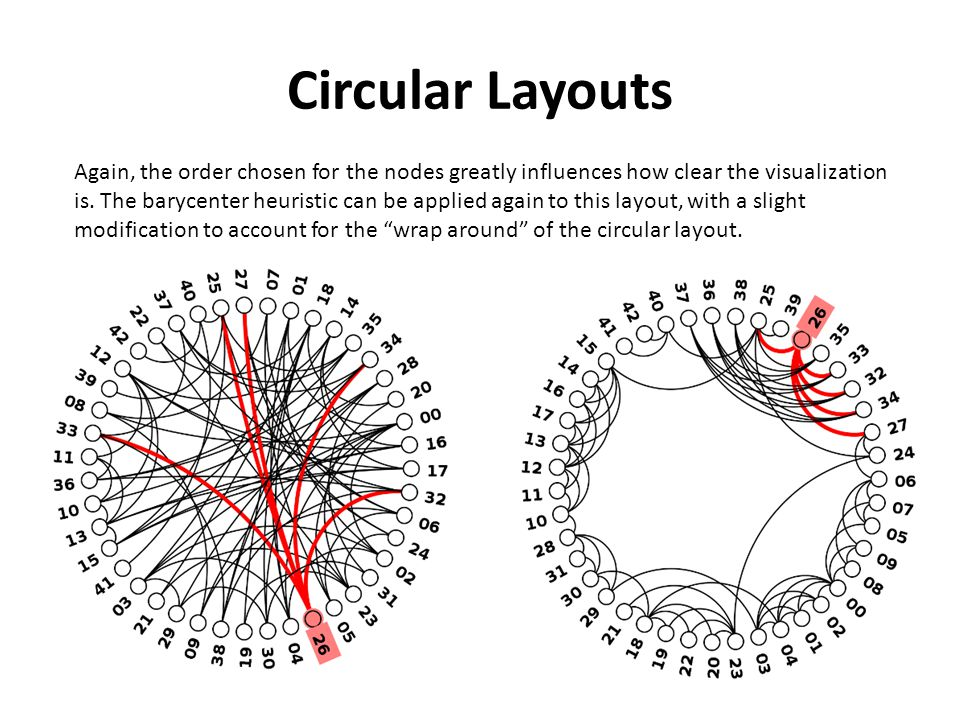 Circular Layouts Again, the order chosen for the nodes greatly influences how clear the visualization is.