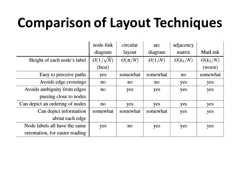 Comparison of Layout Techniques