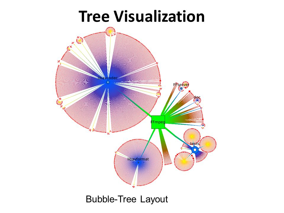 Bubble-Tree Layout