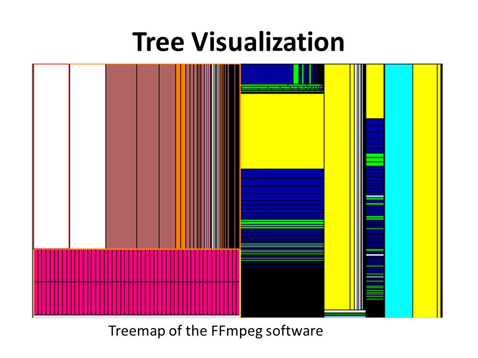 Tree Visualization Treemap of the FFmpeg software