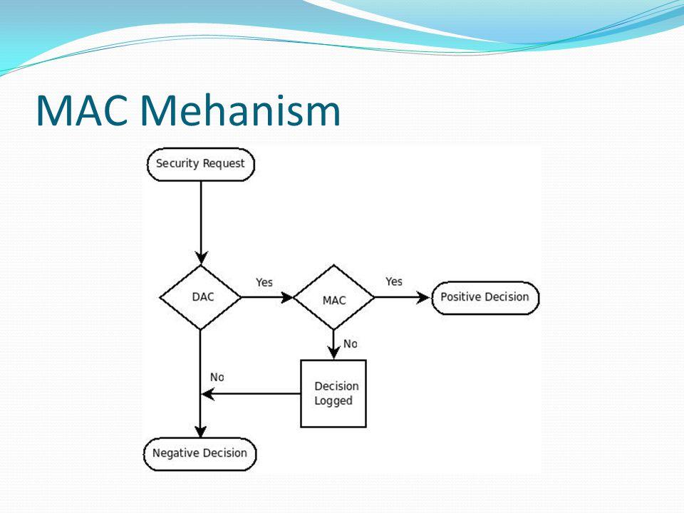 MAC Mehanism