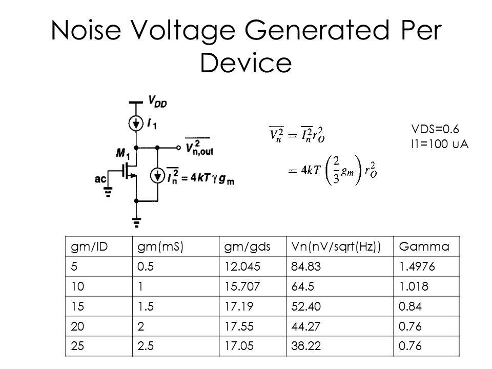 Noise Voltage Generated Per Device gm/IDgm(mS)gm/gdsVn(nV/sqrt(Hz))Gamma 50.512.04584.831.4976 10115.70764.51.018 151.517.1952.400.84 20217.5544.270.7