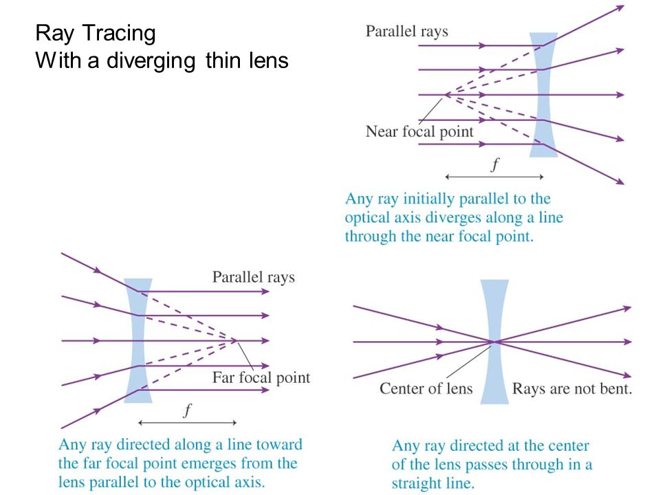 Ray Tracing With a diverging thin lens