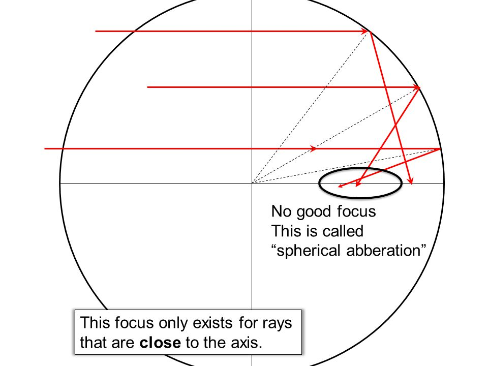 No good focus This is called spherical abberation