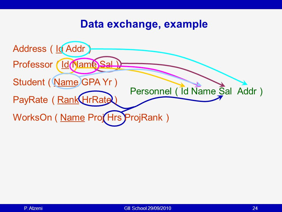 P. AtzeniGII School 29/09/201024 Data exchange, example PayRate ( Rank HrRate ) Professor ( Id Name Sal ) Student ( Name GPA Yr ) WorksOn ( Name Proj