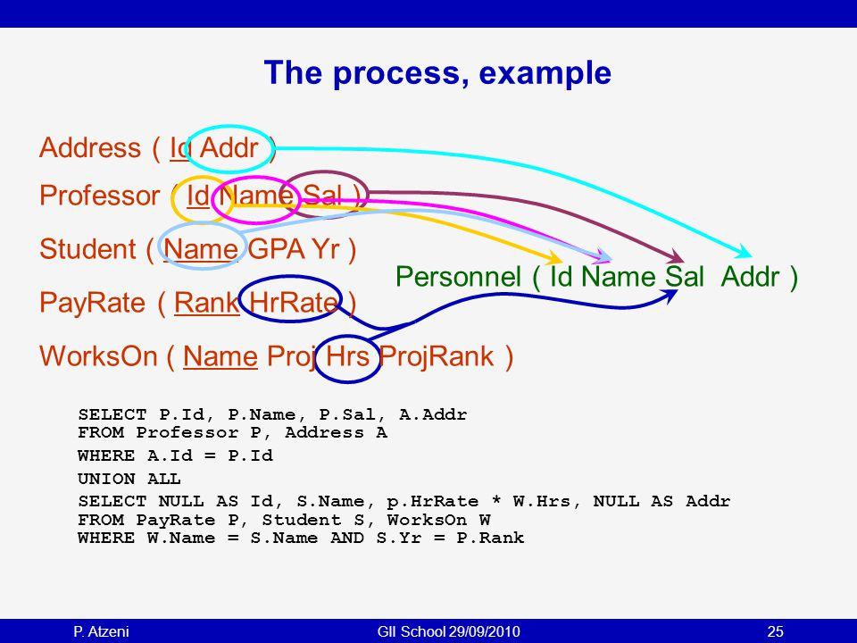 P. AtzeniGII School 29/09/201025 The process, example PayRate ( Rank HrRate ) Professor ( Id Name Sal ) Student ( Name GPA Yr ) WorksOn ( Name Proj Hr