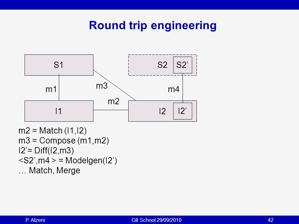 P. AtzeniGII School 29/09/201042 S2 Round trip engineering S1 I1 m1 I2 m2 = Match (I1,I2) m3 = Compose (m1,m2) I2'= Diff(I2,m3) = Modelgen(I2') … Matc