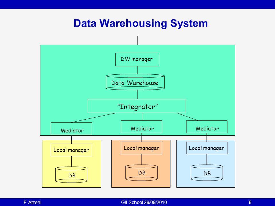 "P. AtzeniGII School 29/09/20108 Data Warehousing System Mediator Local manager Mediator Local manager Mediator Local manager ""Integrator"" DB Data Ware"
