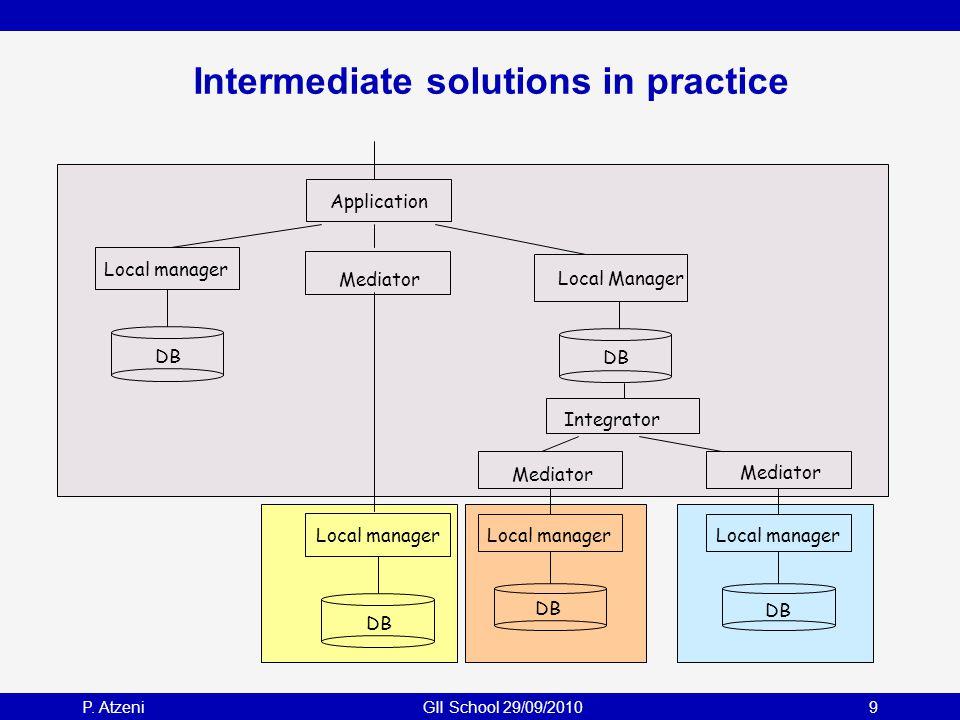 P. AtzeniGII School 29/09/20109 Intermediate solutions in practice Mediator Local manager DB Local manager DB Integrator Mediator Local manager Mediat