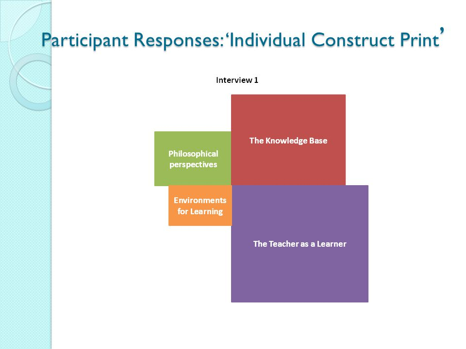 Participant Responses: 'Individual Construct Print '