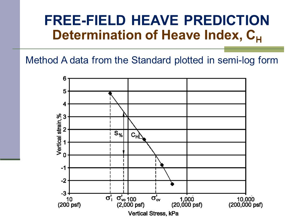 FREE-FIELD HEAVE PREDICTION Determination of Heave Index, C H Method A data from the Standard plotted in semi-log form