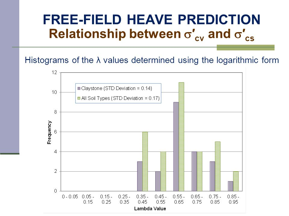 FREE-FIELD HEAVE PREDICTION Relationship between  ′ cv and  ′ cs Histograms of the λ values determined using the logarithmic form