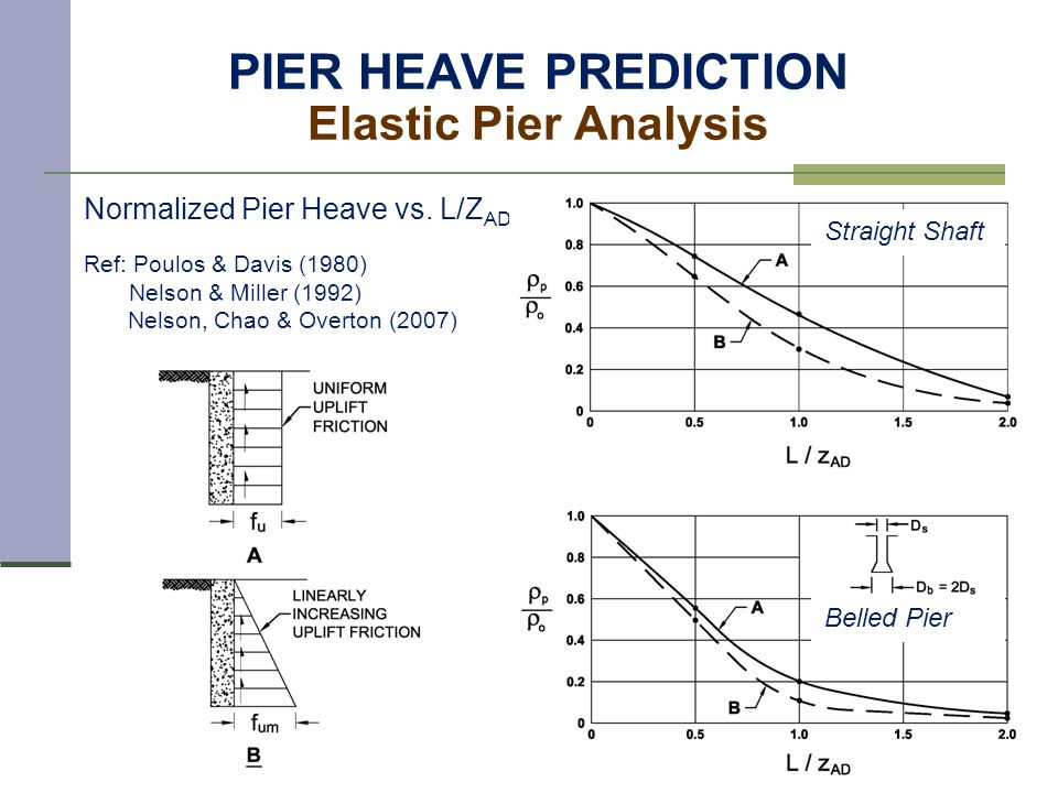 PIER HEAVE PREDICTION Elastic Pier Analysis Straight Shaft Belled Pier Normalized Force vs.