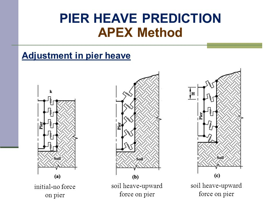 PIER HEAVE PREDICTION APEX Method Adjustment in pier heave initial-no force on pier soil heave-upward force on pier