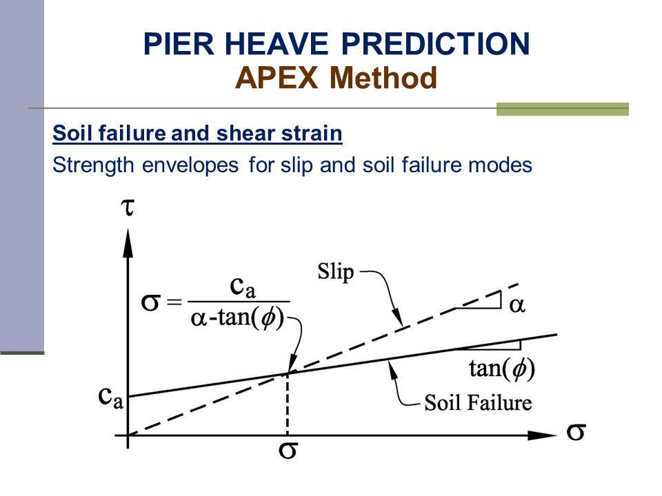PIER HEAVE PREDICTION APEX Method Soil failure and shear strain Strength envelopes for slip and soil failure modes
