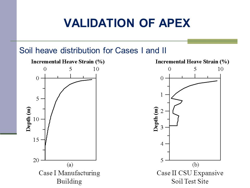 VALIDATION OF APEX Soil heave distribution for Cases I and II Case I Manufacturing Building Case II CSU Expansive Soil Test Site