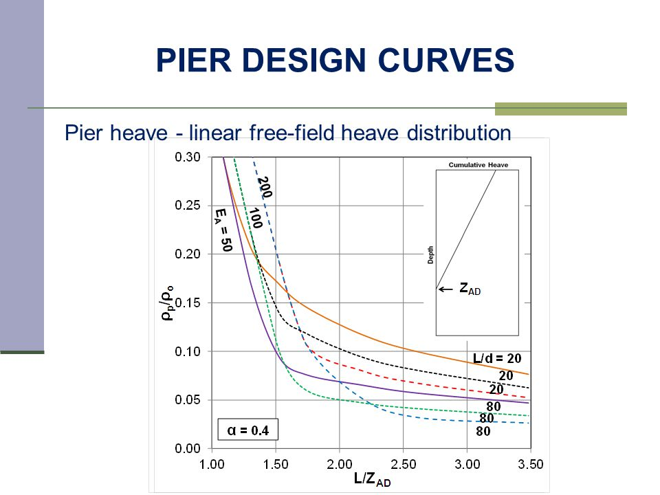 PIER DESIGN CURVES Pier heave - linear free-field heave distribution