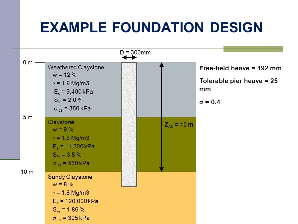 EXAMPLE FOUNDATION DESIGN Weathered Claystone Claystone Sandy Claystone 0 m 5 m 10 m Z AD = 10 m D = 300mm Free-field heave = 192 mm Tolerable pier heave = 25 mm  = 0.4 w = 12 %  = 1.9 Mg/m3  E s = 9,400 kPa  S % = 2.0 %   ' cs = 350 kPa w = 9 %  = 1.8 Mg/m3 E s = 11,200 kPa S % = 3.5 %  ' cs = 550 kPa w = 8 %  = 1.8 Mg/m3 E s = 120,000 kPa S % = 1.86 %  ' cs = 305 kPa
