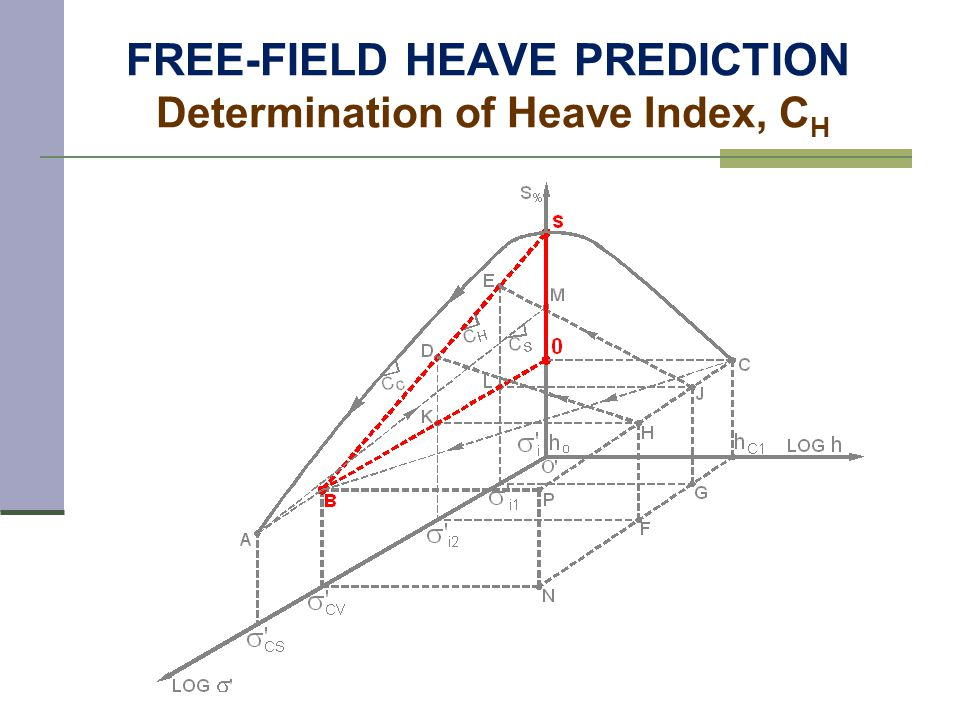 FREE-FIELD HEAVE PREDICTION Determination of Heave Index, C H