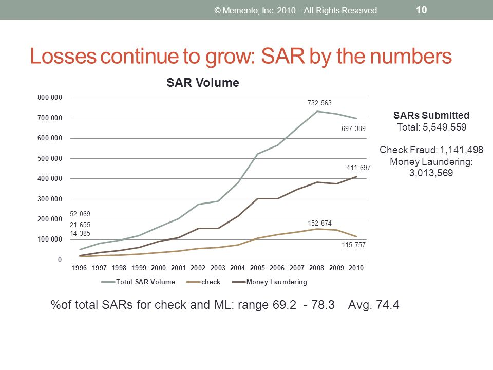 Losses continue to grow: SAR by the numbers © Memento, Inc. 2010 – All Rights Reserved 10 %of total SARs for check and ML: range 69.2 - 78.3 Avg. 74.4