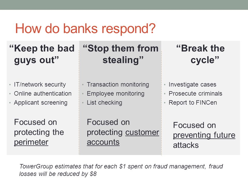 """How do banks respond? """"Keep the bad guys out"""" IT/network security Online authentication Applicant screening Focused on protecting the perimeter """"Stop"""