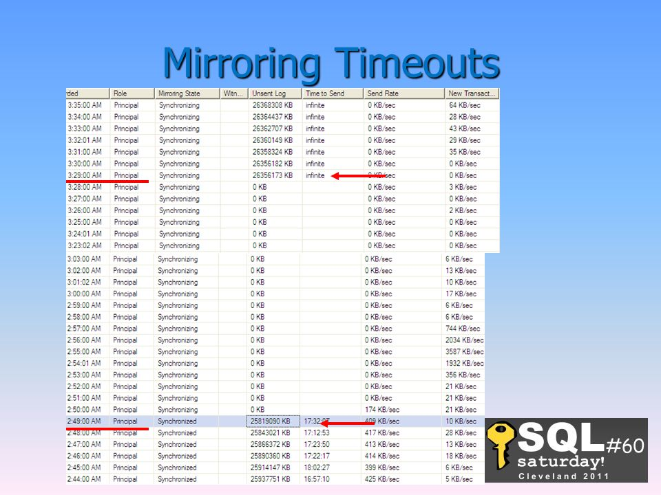 Mirroring Timeouts