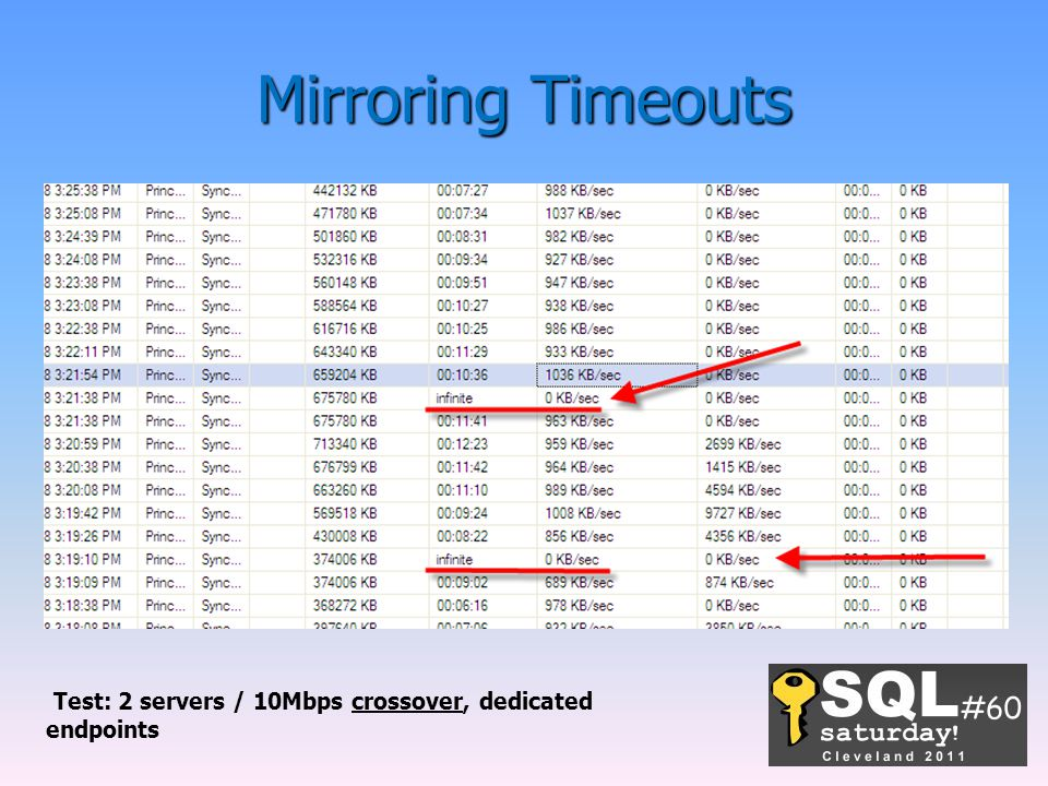 Test: 2 servers / 10Mbps crossover, dedicated endpoints
