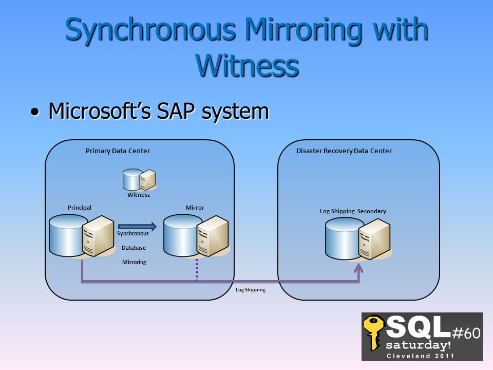 Synchronous Mirroring with Witness Microsoft's SAP systemMicrosoft's SAP system Primary Data Center Log Shipping Disaster Recovery Data Center PrincipalMirror Witness Synchronous Database Mirroring Log Shipping Secondary