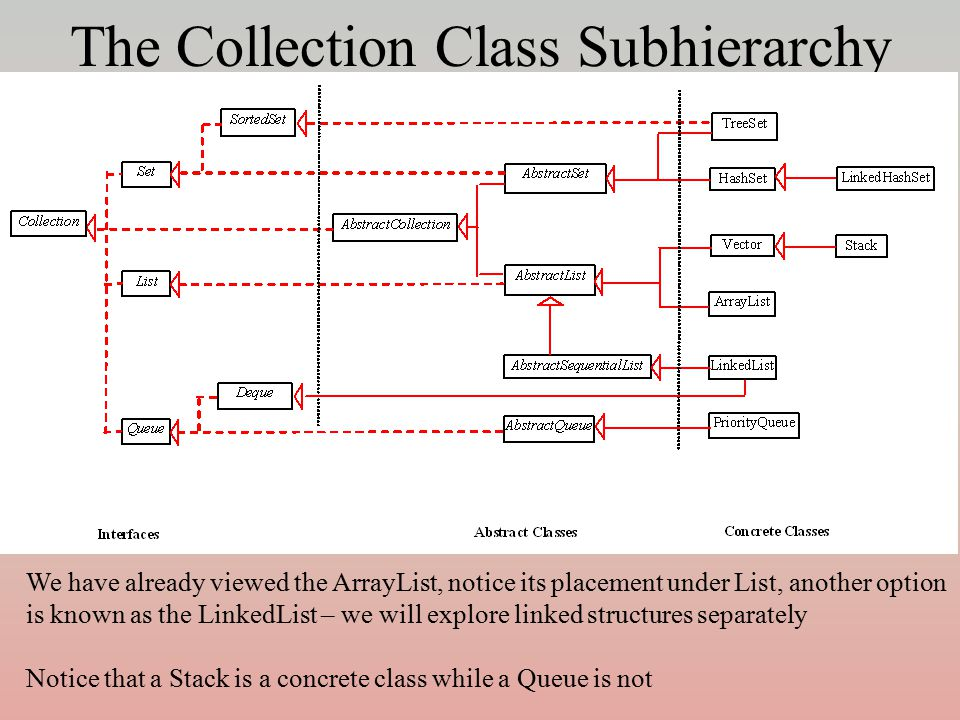 The Collection Class Subhierarchy We have already viewed the ArrayList, notice its placement under List, another option is known as the LinkedList – w