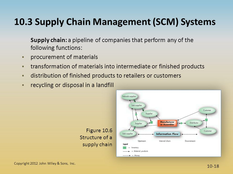 10.3 Supply Chain Management (SCM) Systems Supply chain: a pipeline of companies that perform any of the following functions:  procurement of materia