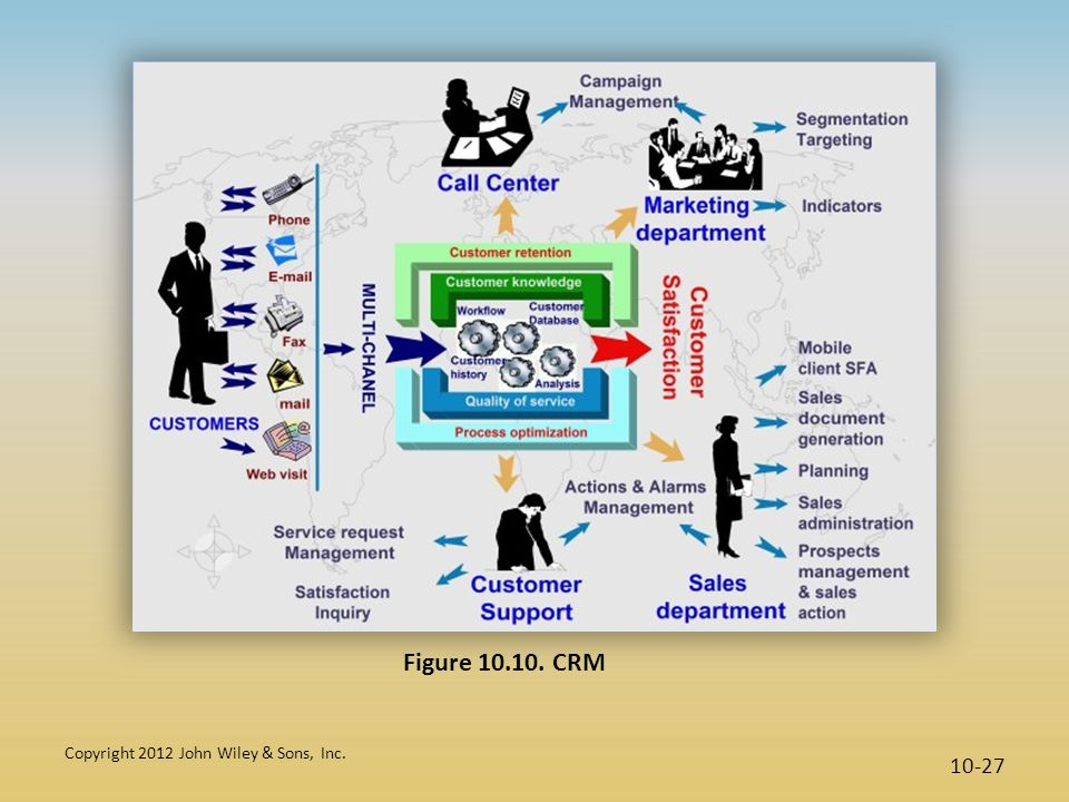 Copyright 2012 John Wiley & Sons, Inc. 10-27 Figure 10.10. CRM