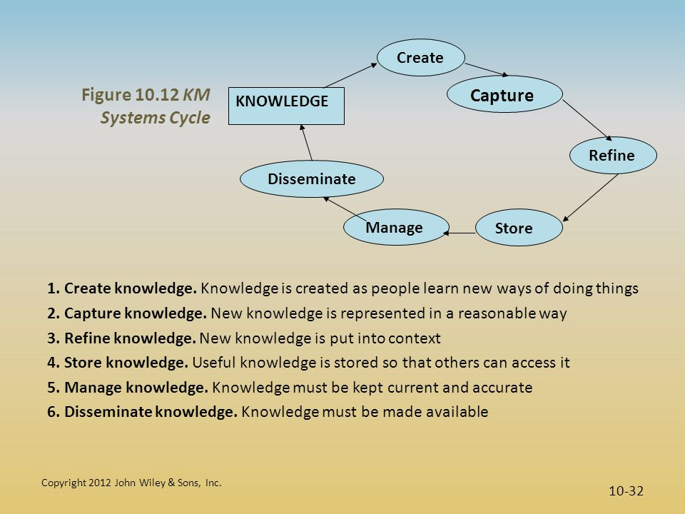 Copyright 2012 John Wiley & Sons, Inc. 10-32 Create Capture Refine Store KNOWLEDGE Manage Disseminate Figure 10.12 KM Systems Cycle 1. Create knowledg