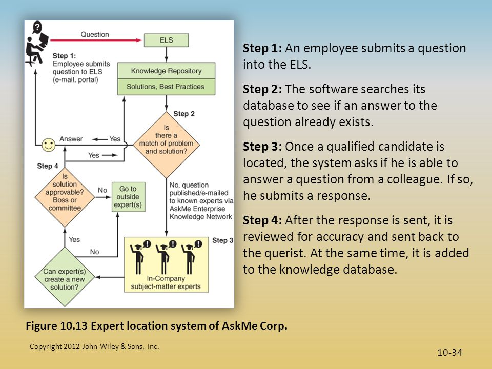 Copyright 2012 John Wiley & Sons, Inc. 10-34 Figure 10.13 Expert location system of AskMe Corp. Step 1: An employee submits a question into the ELS. S