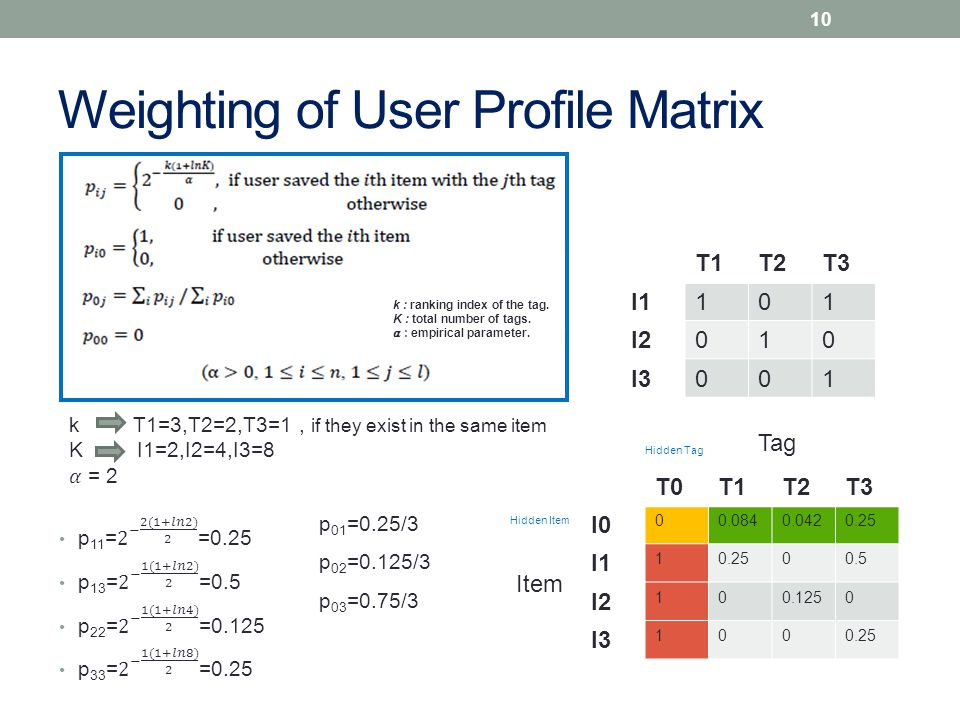 Weighting of User Profile Matrix T0T1T2T3 I0 00.0840.0420.25 I1 10.2500.5 I2 100.1250 I3 1000.25 Hidden Tag Hidden Item Tag Item k : ranking index of the tag.