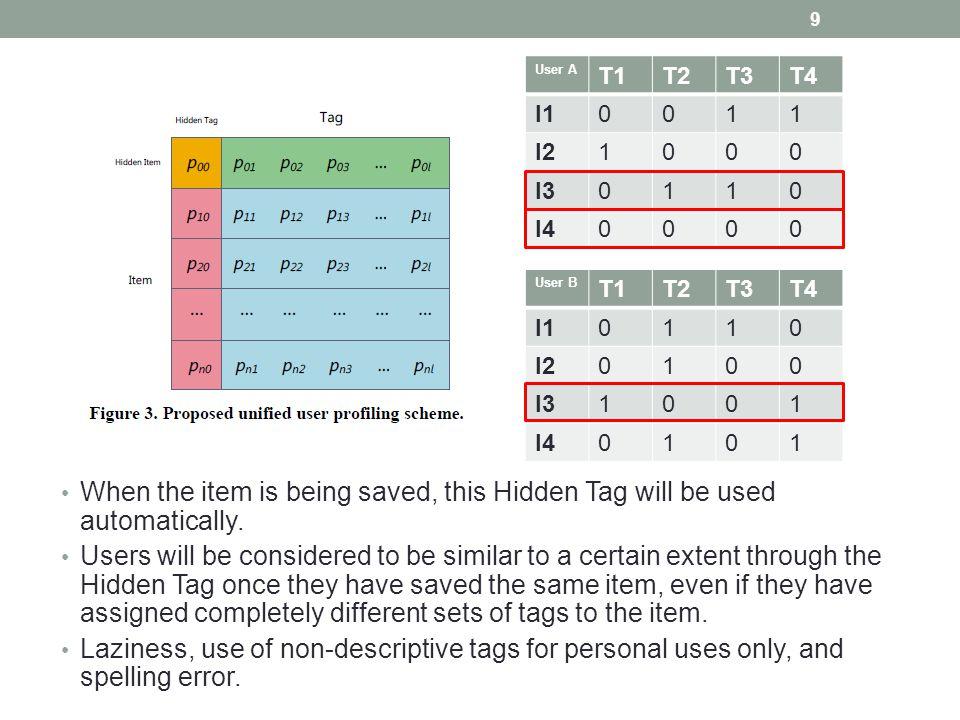 Weighting of User Profile Matrix T0T1T2T3 I0 00.0840.0420.25 I1 10.2500.5 I2 100.1250 I3 1000.25 Hidden Tag Hidden Item Tag Item k : ranking index of the tag.